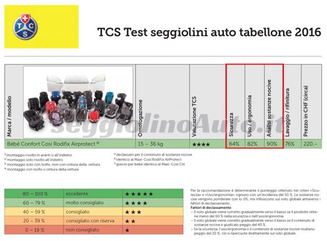 Risultati dei test TCS eseguiti su Bébé Confort RodiFix AirProtect