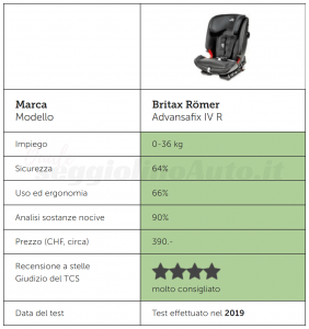 Punteggi TCS del seggiolino Britax Römer ADVANSAFIX IV R