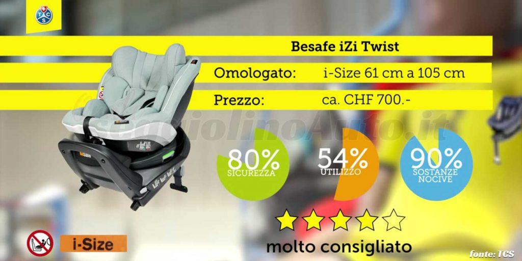 Crash test 2020: BeSafe iZi Twist