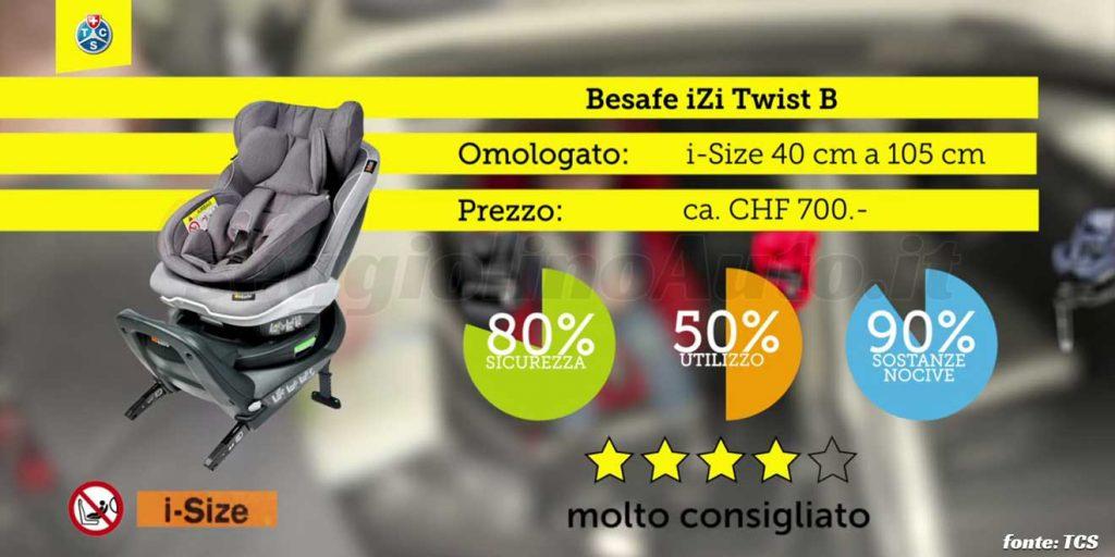 Crash test 2020: BeSafe iZi Twist B