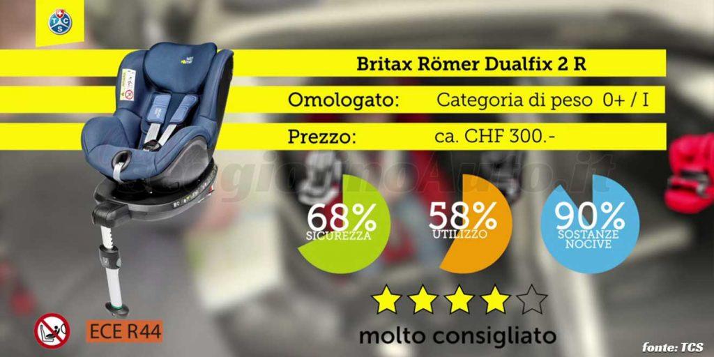 Crash test 2020: Britax Römer Dualfix 2 R