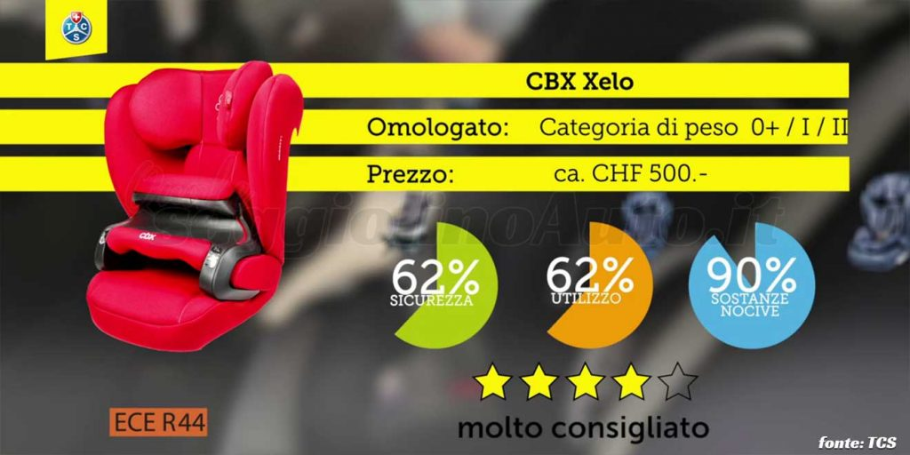 Crash test 2020: CBX Xelo