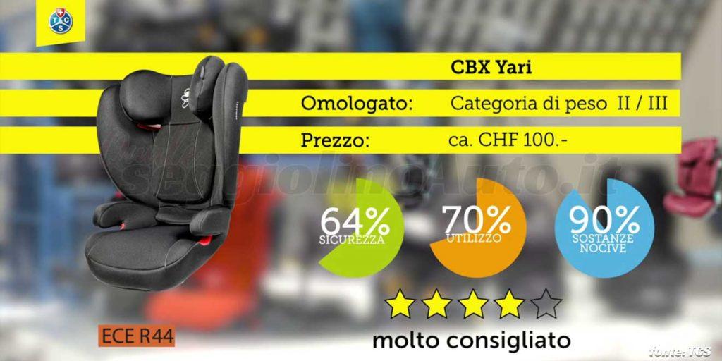 Crash test 2020: CBX Yari