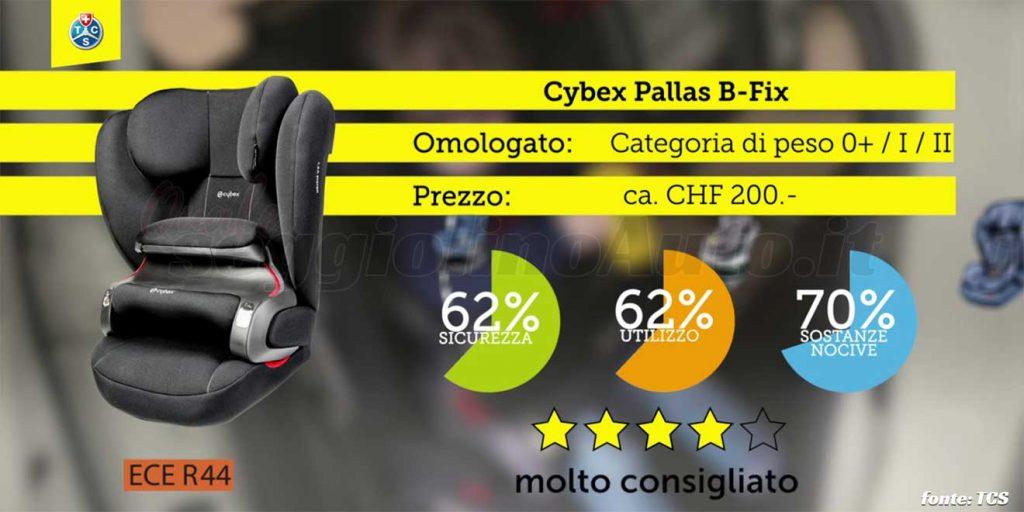 Crash test 2020: Cybex Pallas B-Fix