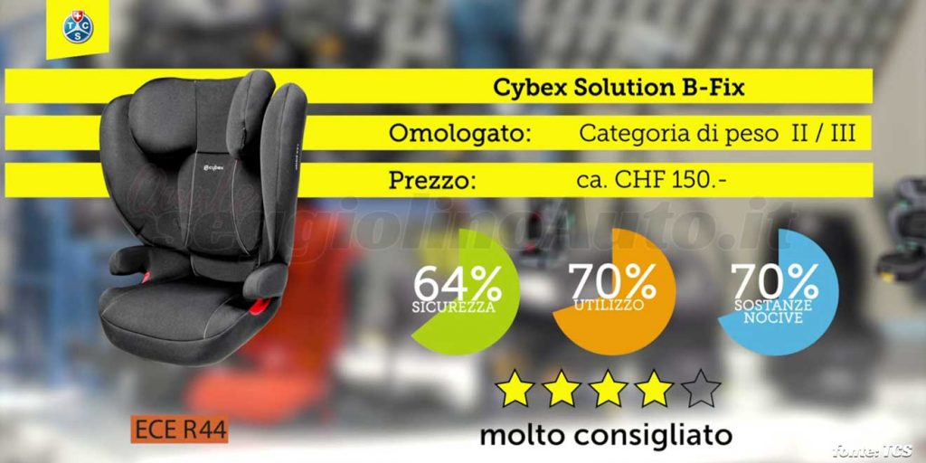Crash test 2020: Cybex Solution B-Fix