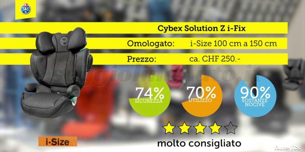 Crash test 2020: Cybex Solution z i-Fix