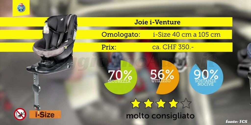 Crash test 2020: Joie i-Venture