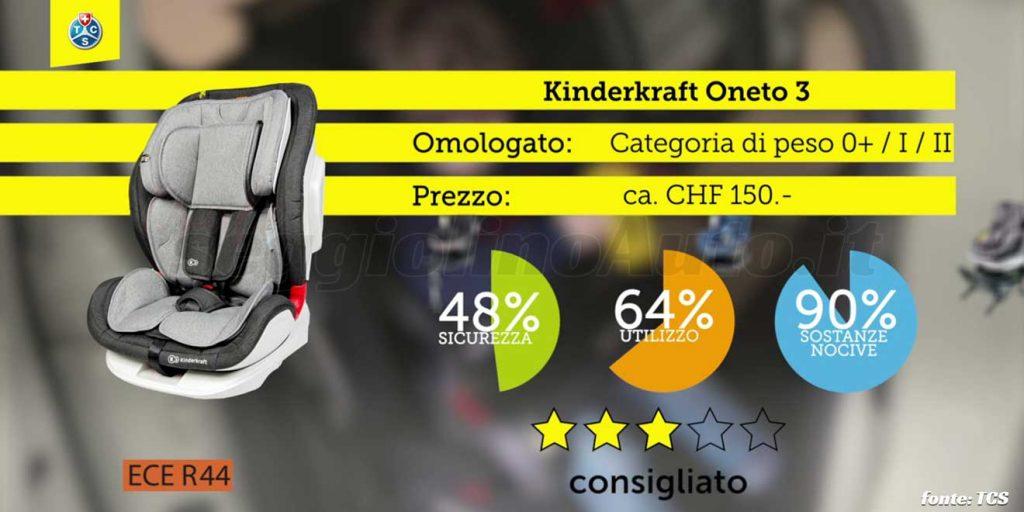 Crash test 2020: Kinderkraft Oneto 3