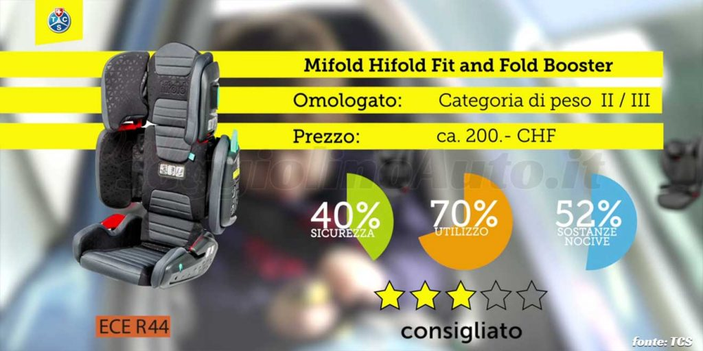 Crash test 2020: Mifold Hifold Fit and Fold Booster