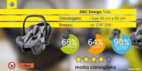 Crash test 2020: ABC Design Tulip