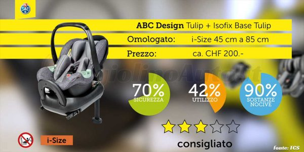 Crash test 2020: ABC Design Tulip + Isofix Base