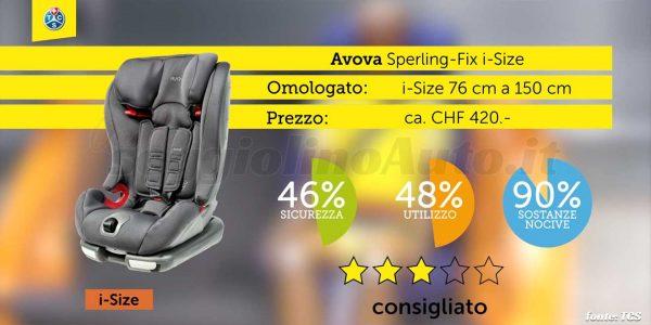 Crash test 2020: Avova Sperling-fix i-Size