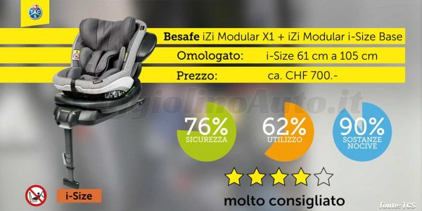 Crash test 2020: BeSafe iZi Modular X1 + Base