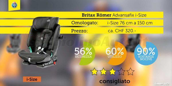 Crash test 2020: Britax Römer Advansafix i-Size