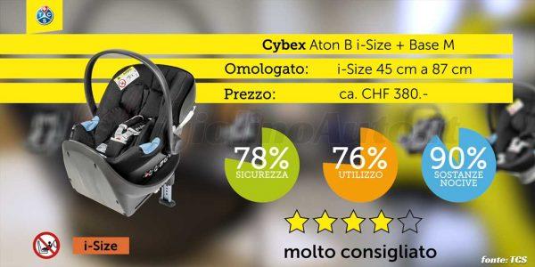 Crash test 2020: Cybex Aton B i-Size + Base M