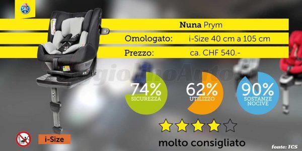 Crash test 2020: Nuna Prym