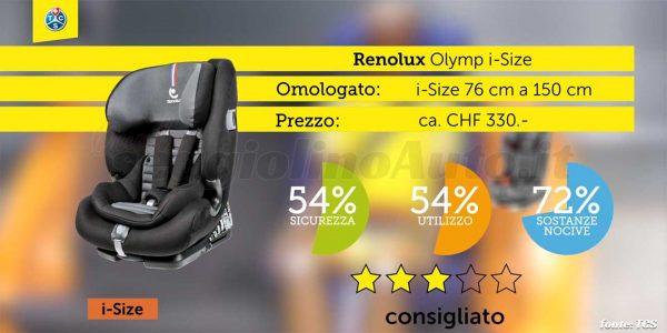 Crash test 2020: Renolux Olymp i-Size