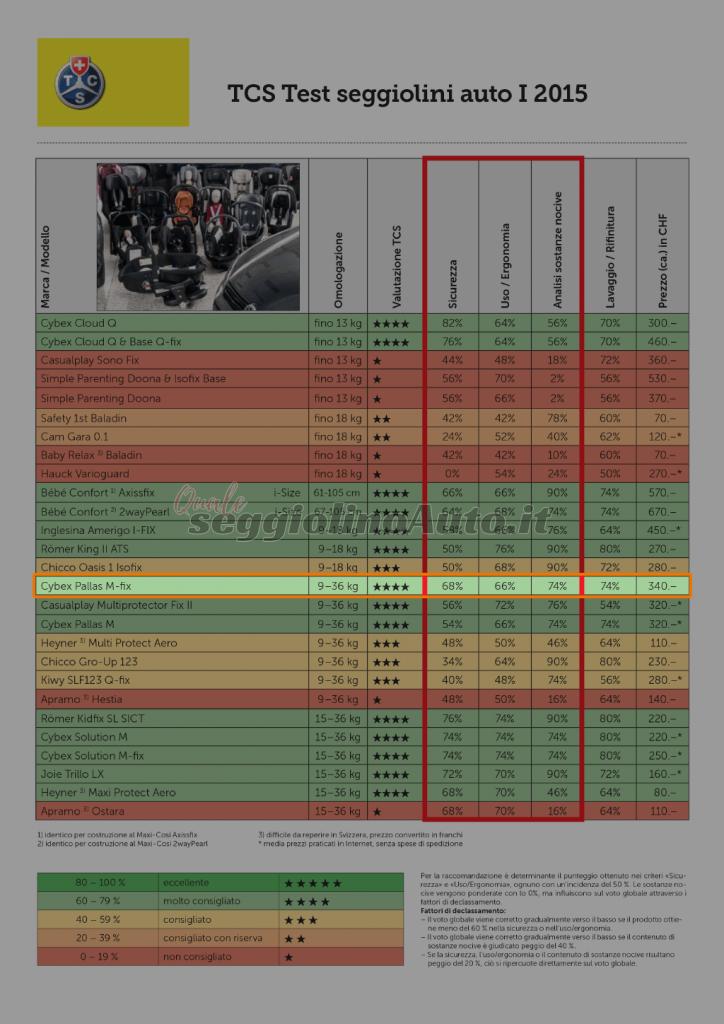Risultati dei test indipendenti sul seggiolino Cybex Pallas M-Fix (crash test)
