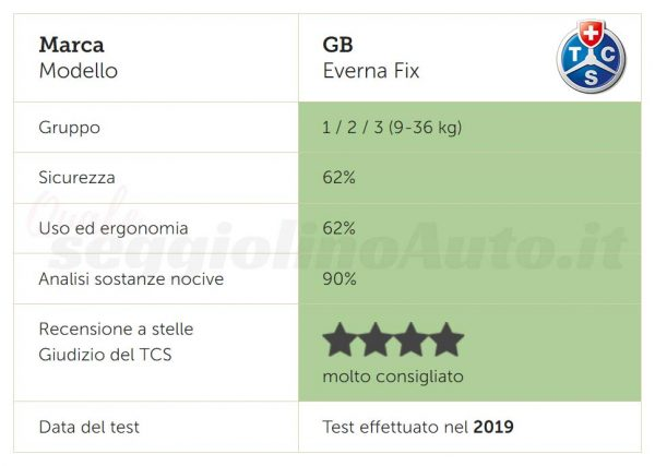 Risultati dei test TCS su Gb Everna Fix