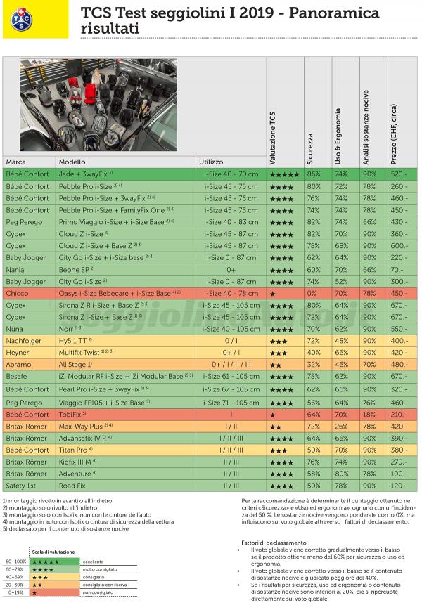 Risultati dei test TCS e ADAC sui seggiolini auto (maggio 2019)
