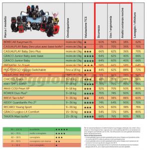 Valutazione Test TCS per il seggiolino Peg Perego Viaggio 0+1 Switchable